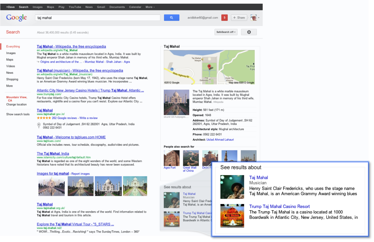 Ixotype - Blog - Google Knowledge Graph