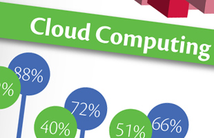Infografia Cloud Computing para Tigo Business